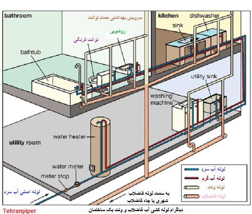 لوله کشی آب مصرفی
