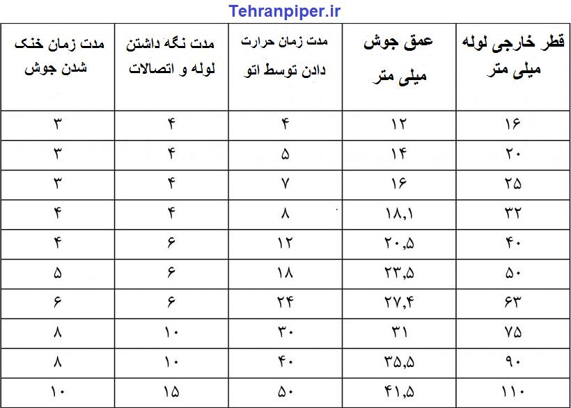 جدول درجه حرارت اتو لوله کشی