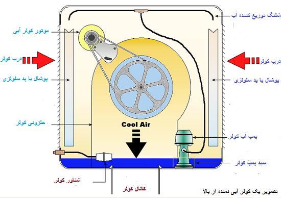 تعمیر پمپ آب کولر