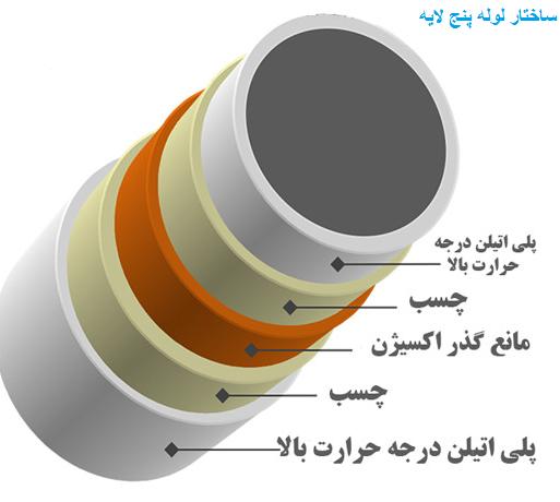 نمایندگی نیوپایپ تهران
