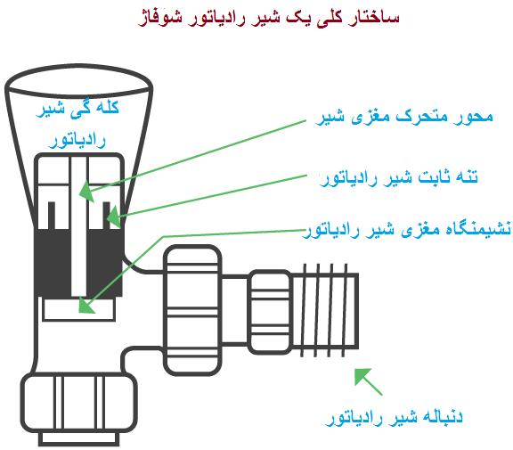 تعویض مغزی و شیر رادیاتور شوفاژ